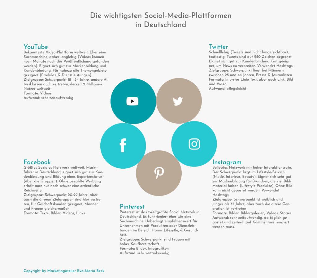 Ein Überblick über die wichtigsten Social-Media-Plattformen in Deutschland